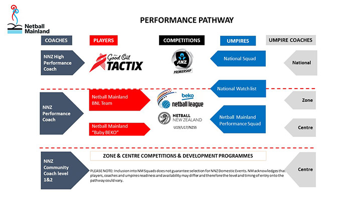 2018 Netball Mainland Performance Pathway